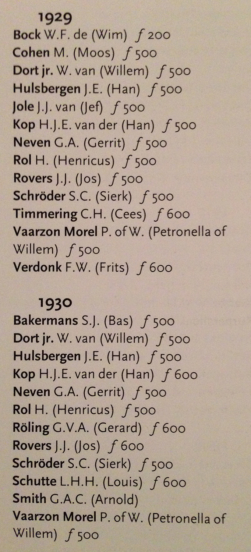 Koninklijke Subsidies 1929 en 1930